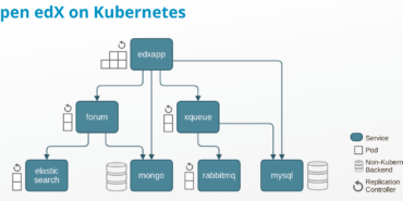 Watch: Scaling Open edX with Kubernetes at KubeCon EU 2016